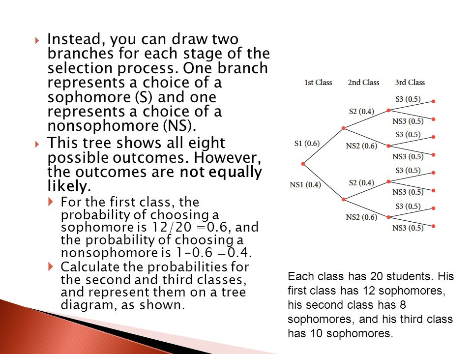 Instead, you can draw two branches for each stage of the selection process. One branch represents a choice of a sophomore (S) and one represents a choice of a nonsophomore (NS).