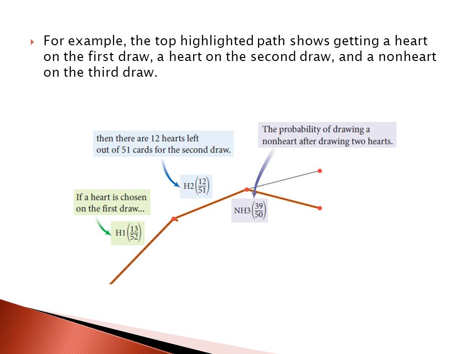 For example, the top highlighted path shows getting a heart on the first draw, a heart on the second draw, and a nonheart on the third draw.