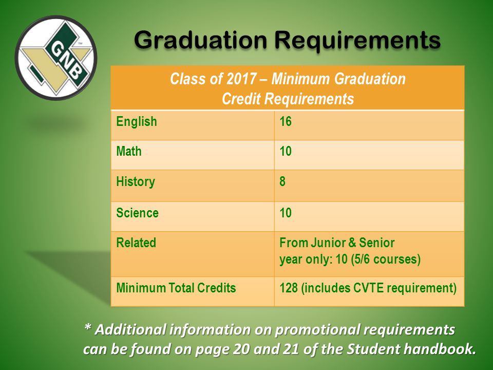 Class of 2017 – Minimum Graduation Credit Requirements