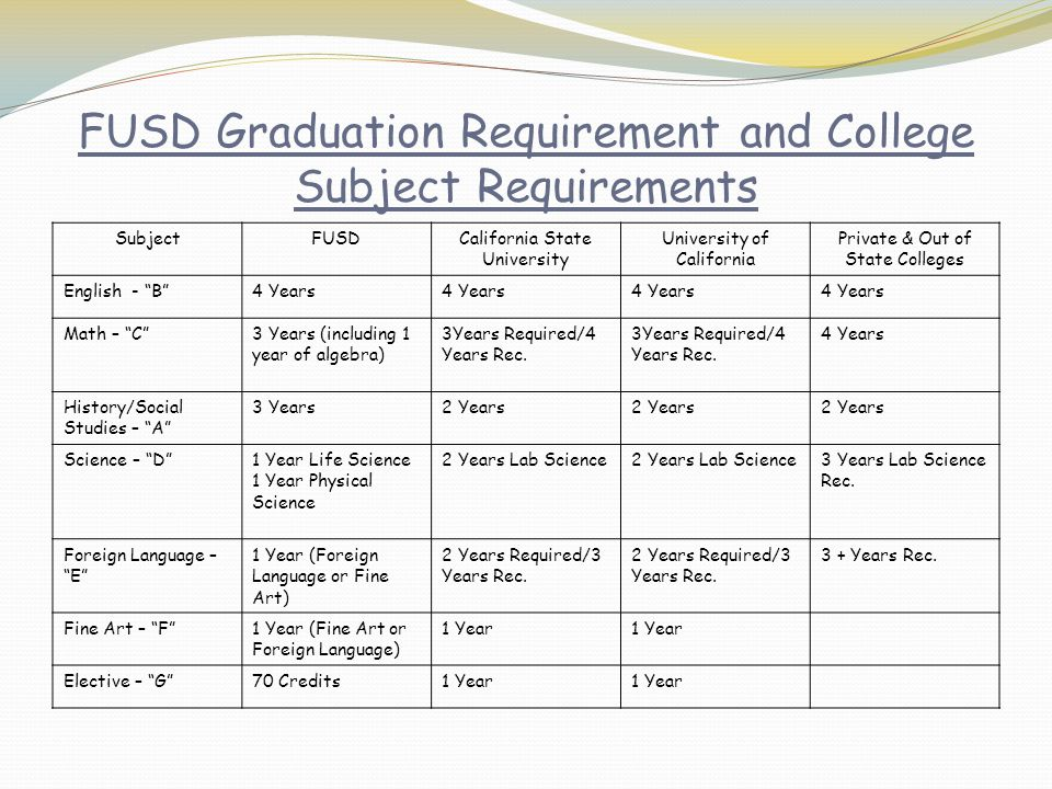 FUSD Graduation Requirement and College Subject Requirements