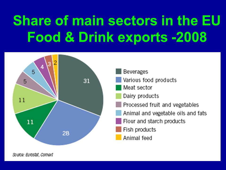 Share of main sectors in the EU Food & Drink exports -2008