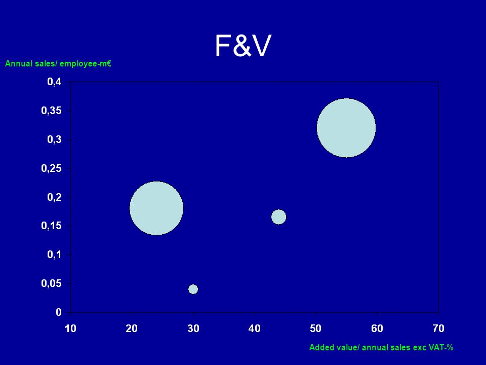 F&V Annual sales/ employee-m€ Added value/ annual sales exc VAT-%