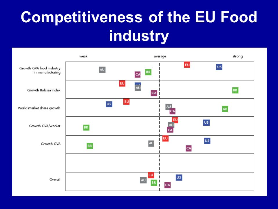 Competitiveness of the EU Food industry