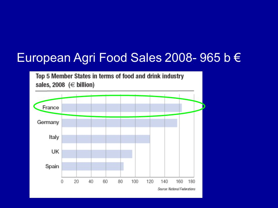 European Agri Food Sales 2008- 965 b €