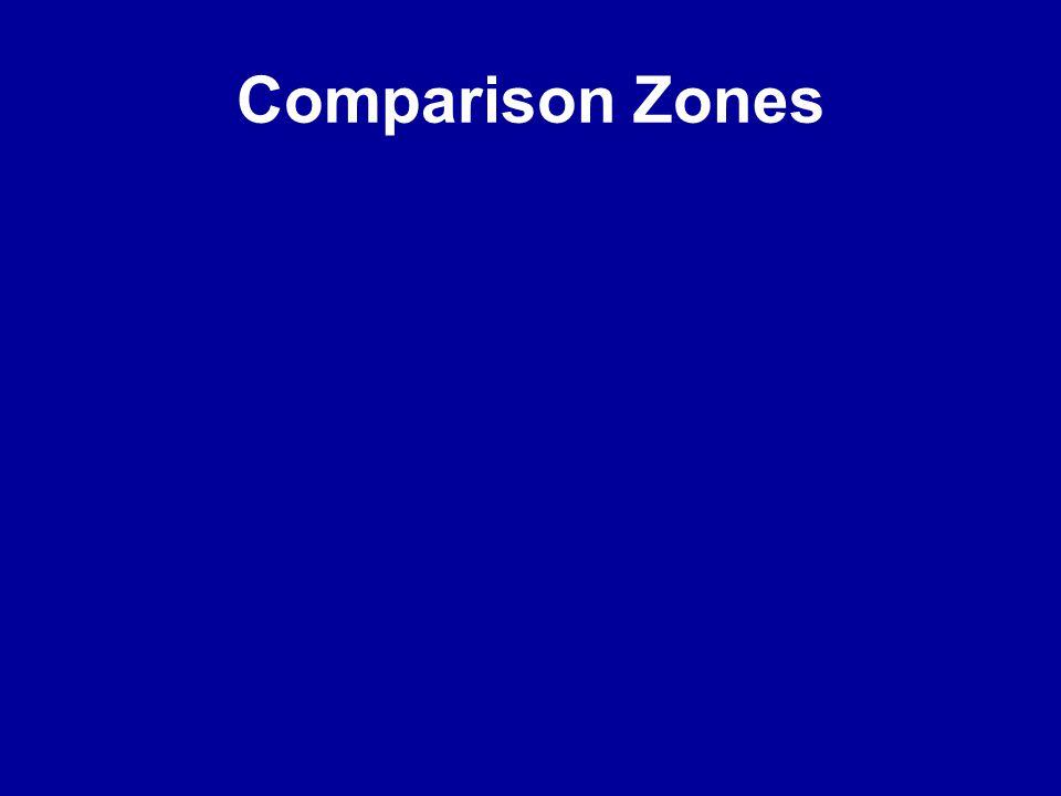 Comparison Zones