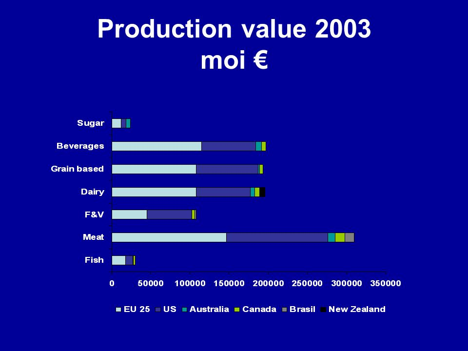Production value 2003 moi €