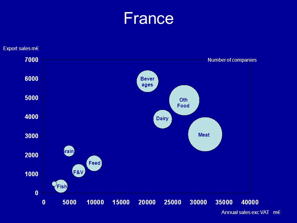 France Export sales m€ Number of companies Beverages Oth Food Dairy