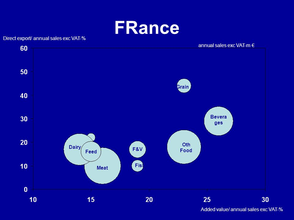 FRance Direct export/ annual sales exc VAT-% annual sales exc VAT-m €