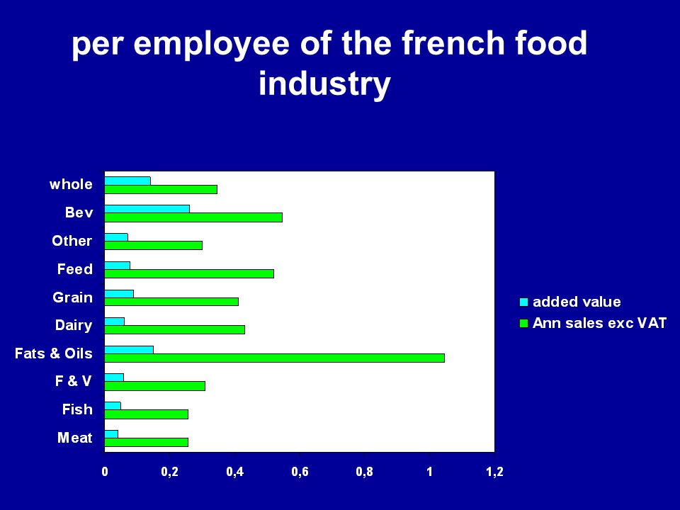 per employee of the french food industry