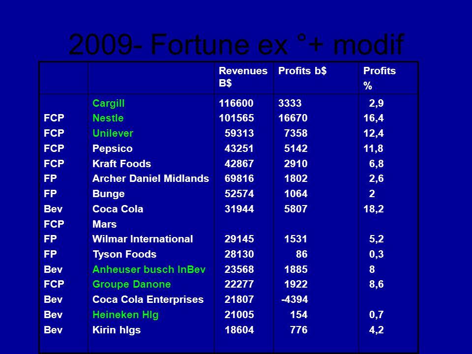 2009- Fortune ex °+ modif Revenues B$ Profits b$ Profits % FCP FP Bev