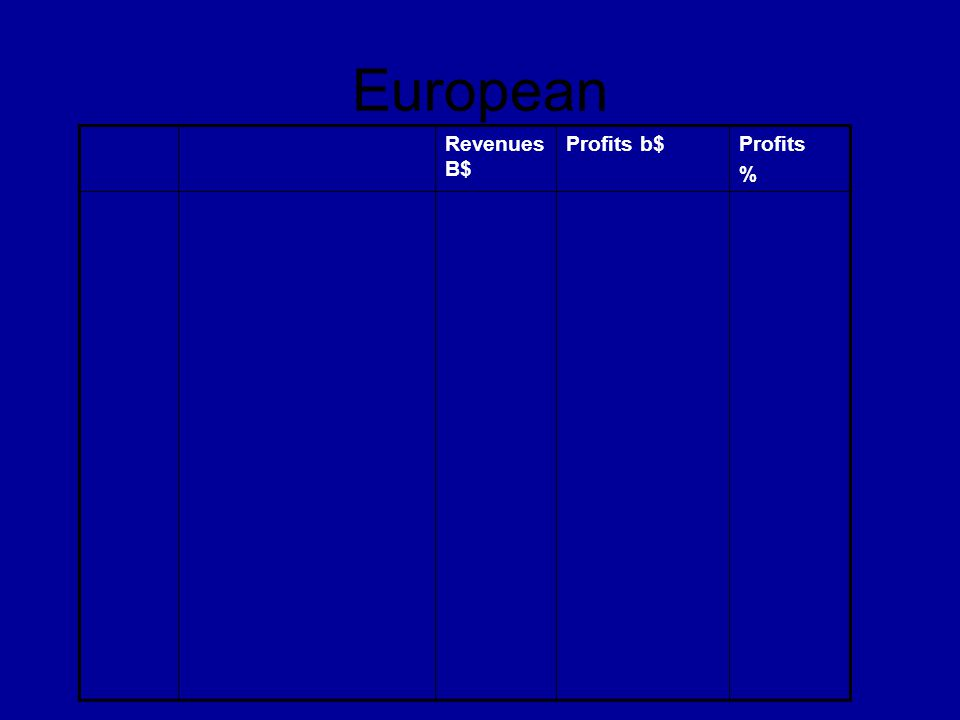 European Revenues B$ Profits b$ Profits % RK 48 121 175 177 93 138 259