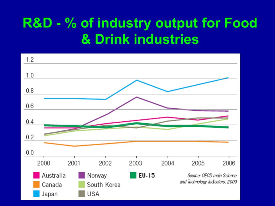 R&D - % of industry output for Food & Drink industries