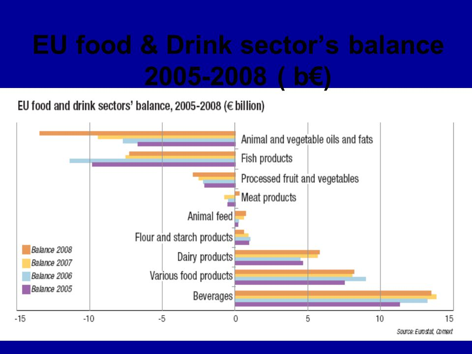 EU food & Drink sector's balance 2005-2008 ( b€)