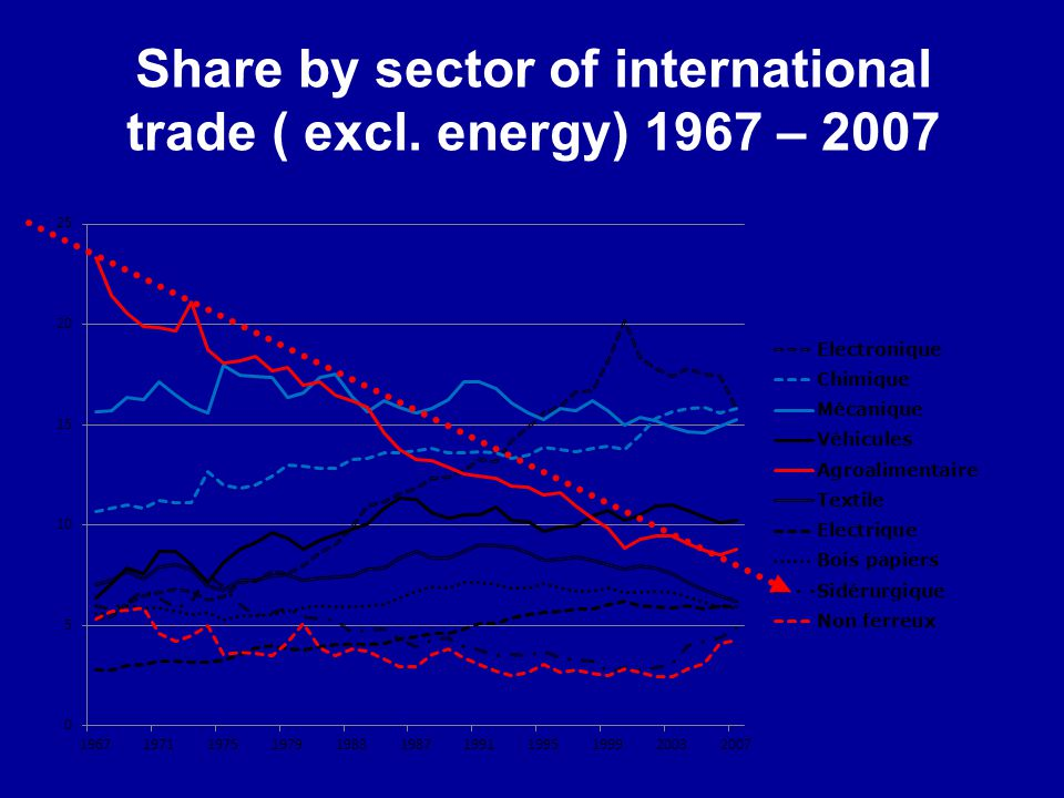 Share by sector of international trade ( excl. energy) 1967 – 2007
