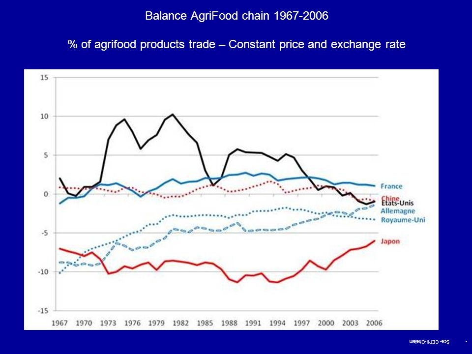 Balance AgriFood chain 1967-2006 % of agrifood products trade – Constant price and exchange rate