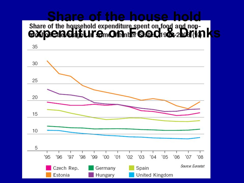 Share of the house hold expenditure on Food & Drinks