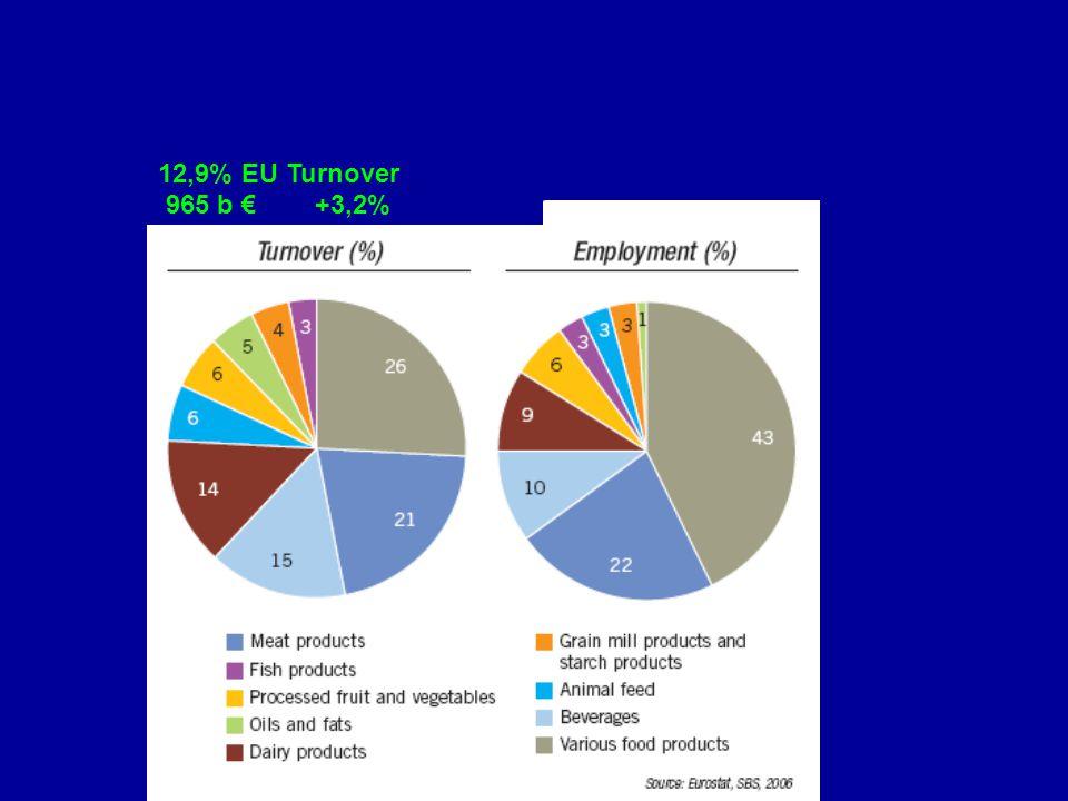 12,9% EU Turnover 965 b € +3,2%