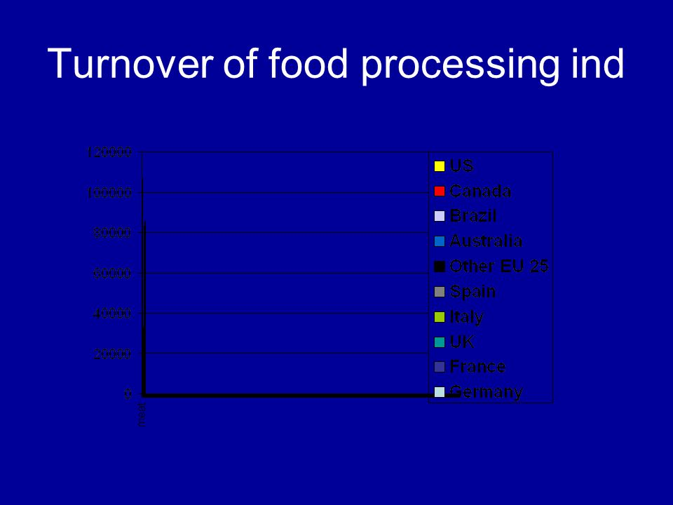 Turnover of food processing ind