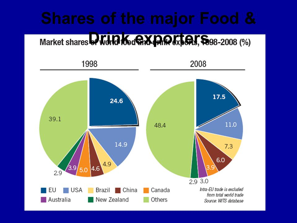 Shares of the major Food & Drink exporters