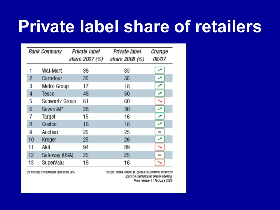 Private label share of retailers
