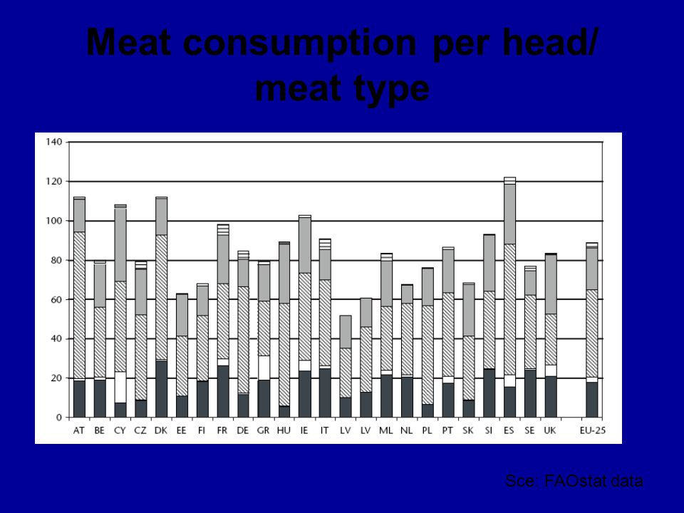 Meat consumption per head/ meat type