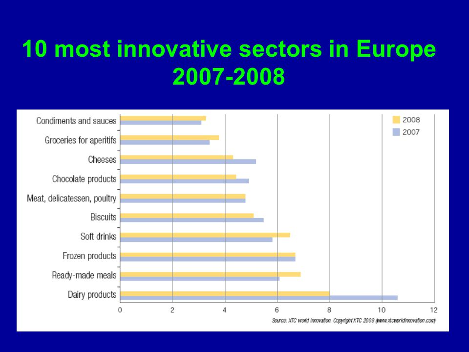 10 most innovative sectors in Europe 2007-2008