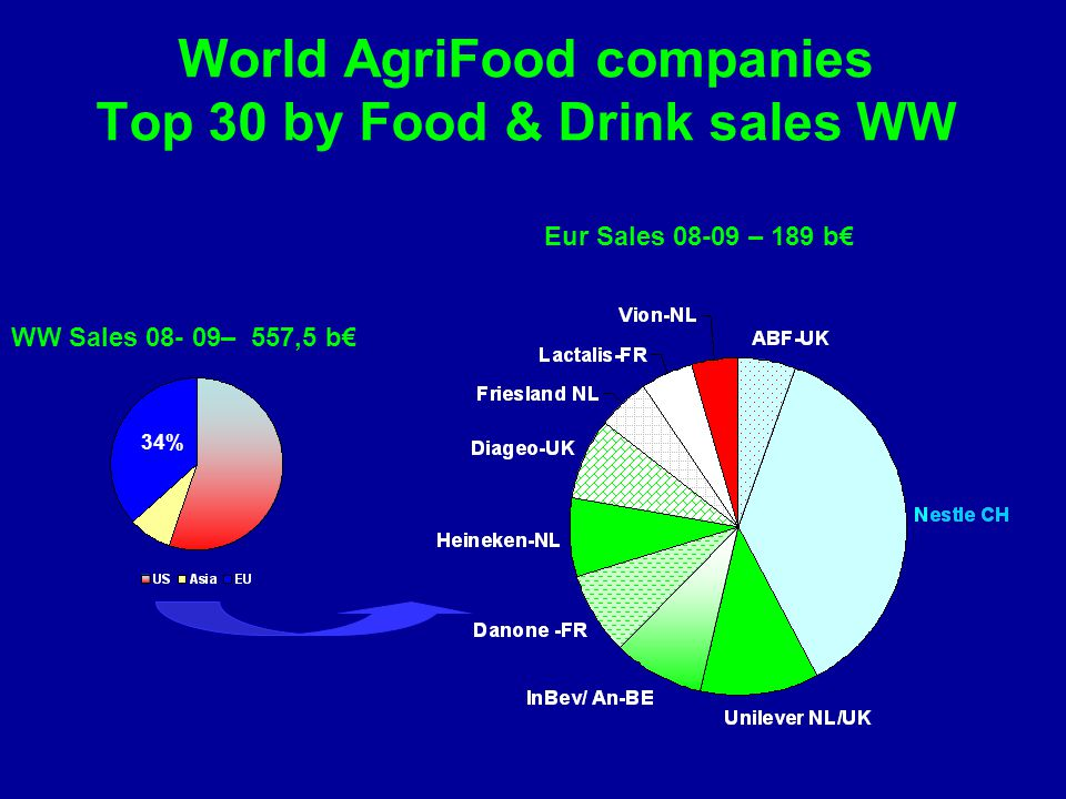 World AgriFood companies Top 30 by Food & Drink sales WW