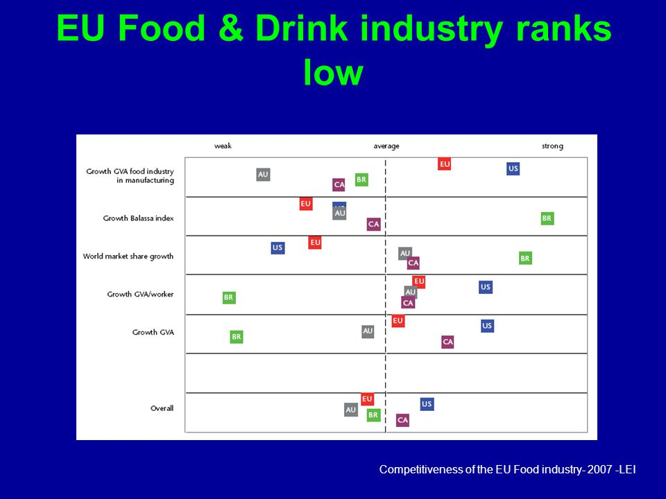 EU Food & Drink industry ranks low