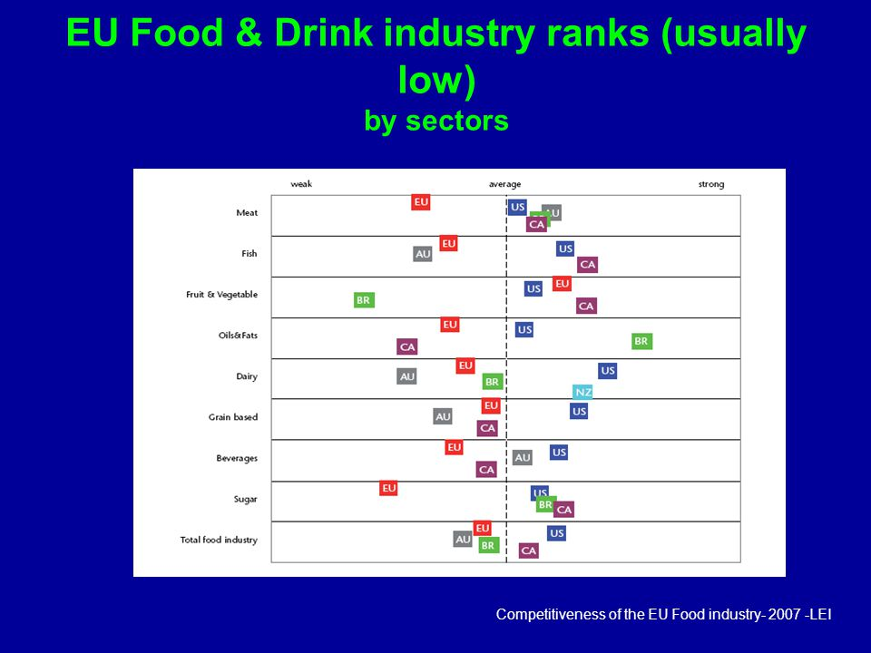 EU Food & Drink industry ranks (usually low) by sectors