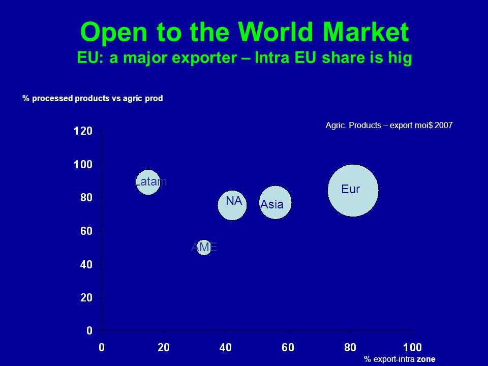Open to the World Market EU: a major exporter – Intra EU share is hig