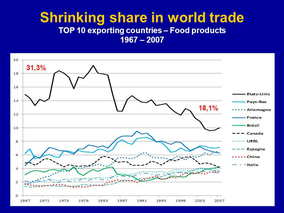 Shrinking share in world trade TOP 10 exporting countries – Food products 1967 – 2007