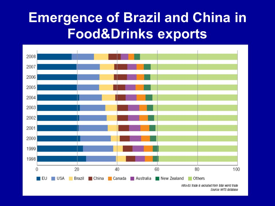Emergence of Brazil and China in Food&Drinks exports