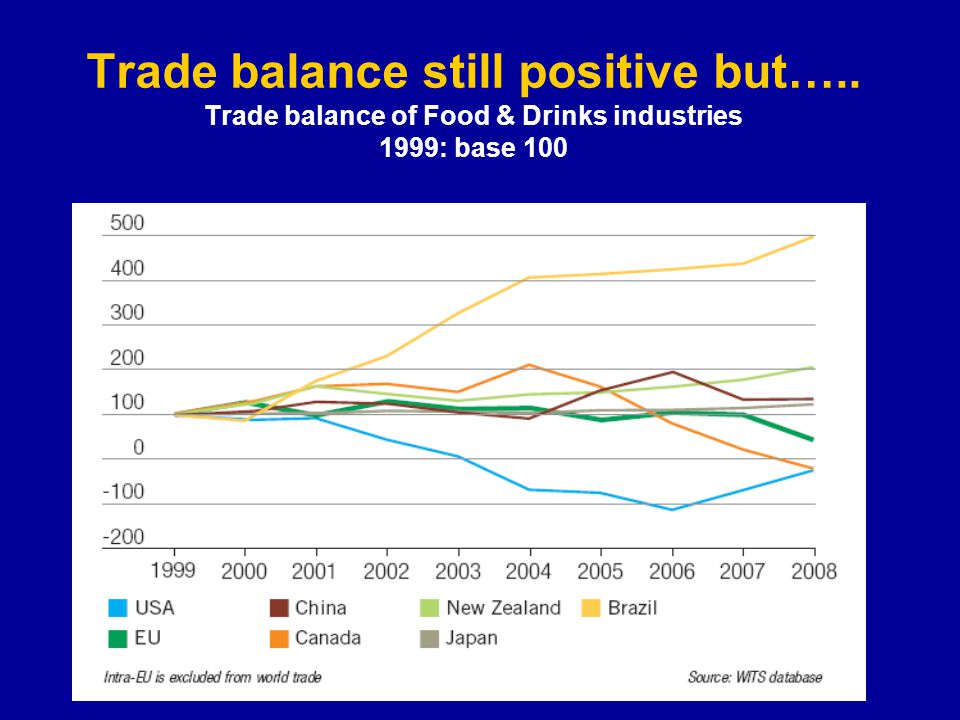 Trade balance still positive but…