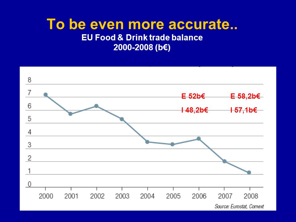 To be even more accurate.. EU Food & Drink trade balance 2000-2008 (b€)