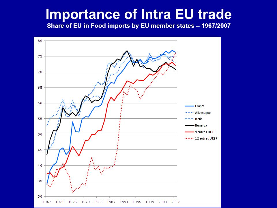 Importance of Intra EU trade Share of EU in Food imports by EU member states – 1967/2007