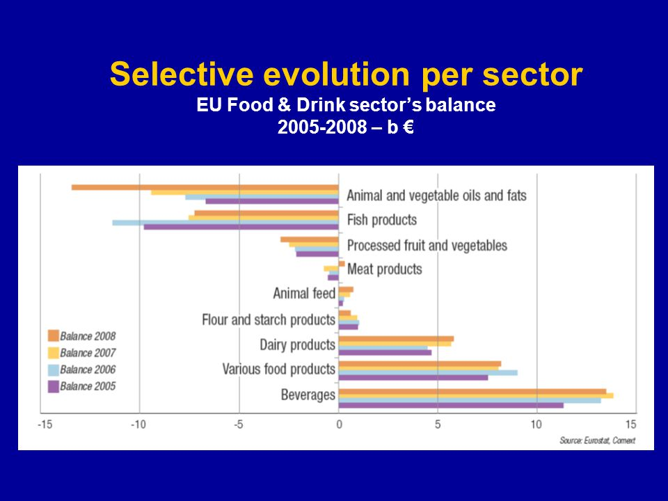Selective evolution per sector EU Food & Drink sector's balance 2005-2008 – b €