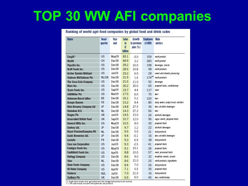 TOP 30 WW AFI companies