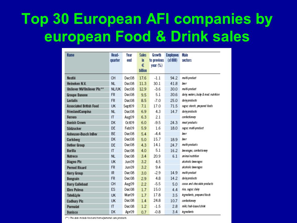 Top 30 European AFI companies by european Food & Drink sales