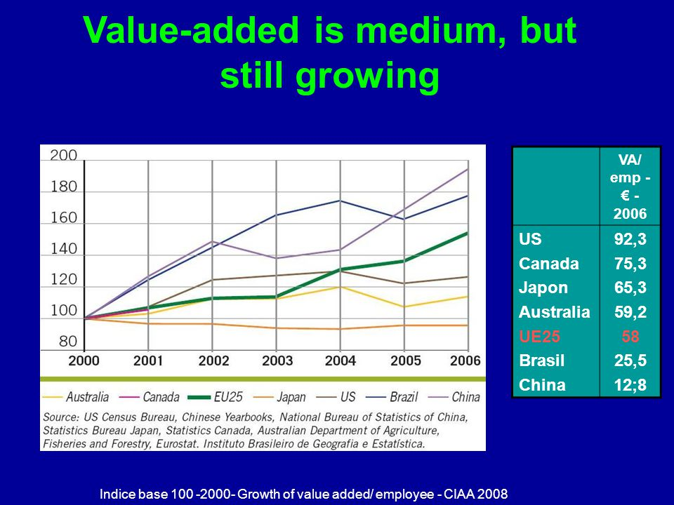 Value-added is medium, but still growing