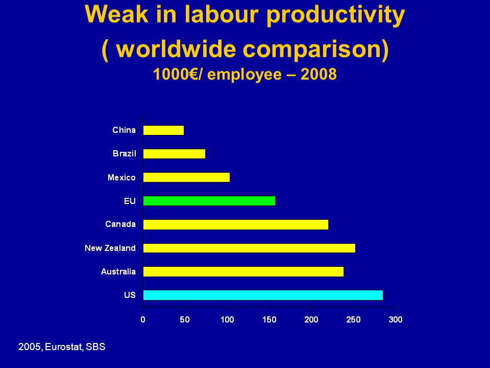 Weak in labour productivity ( worldwide comparison) 1000€/ employee – 2008