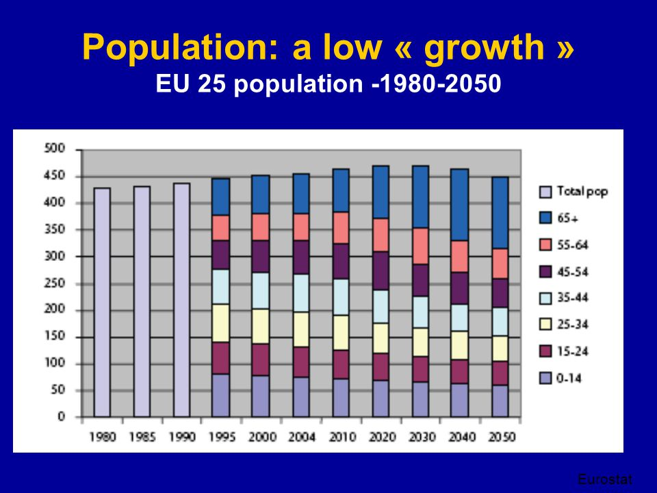 Population: a low « growth » EU 25 population -1980-2050