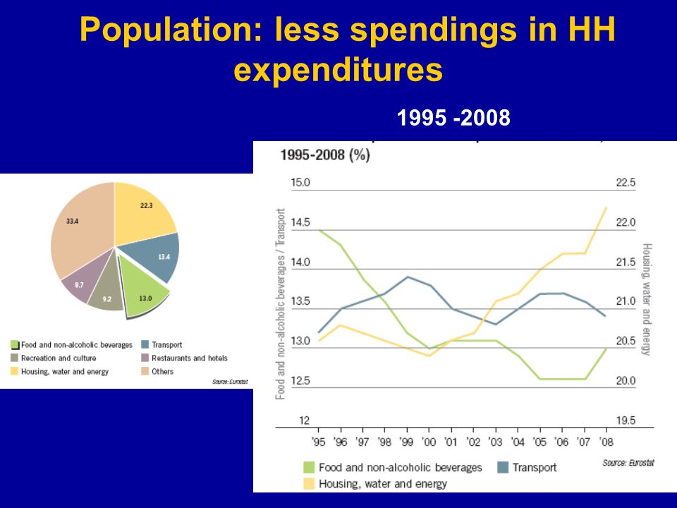 Population: less spendings in HH expenditures 1995 -2008