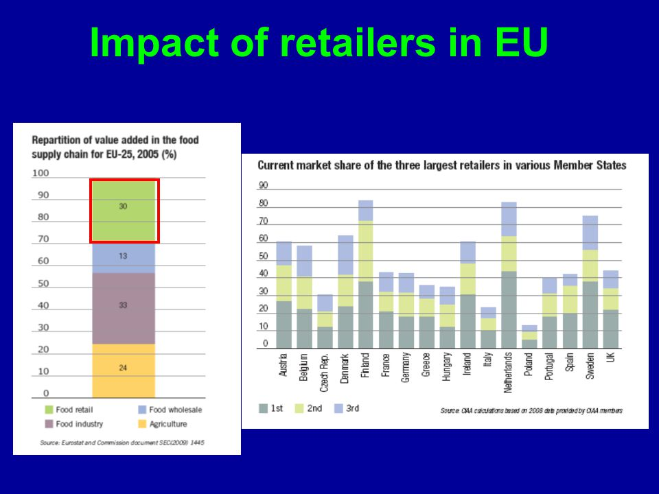 Impact of retailers in EU