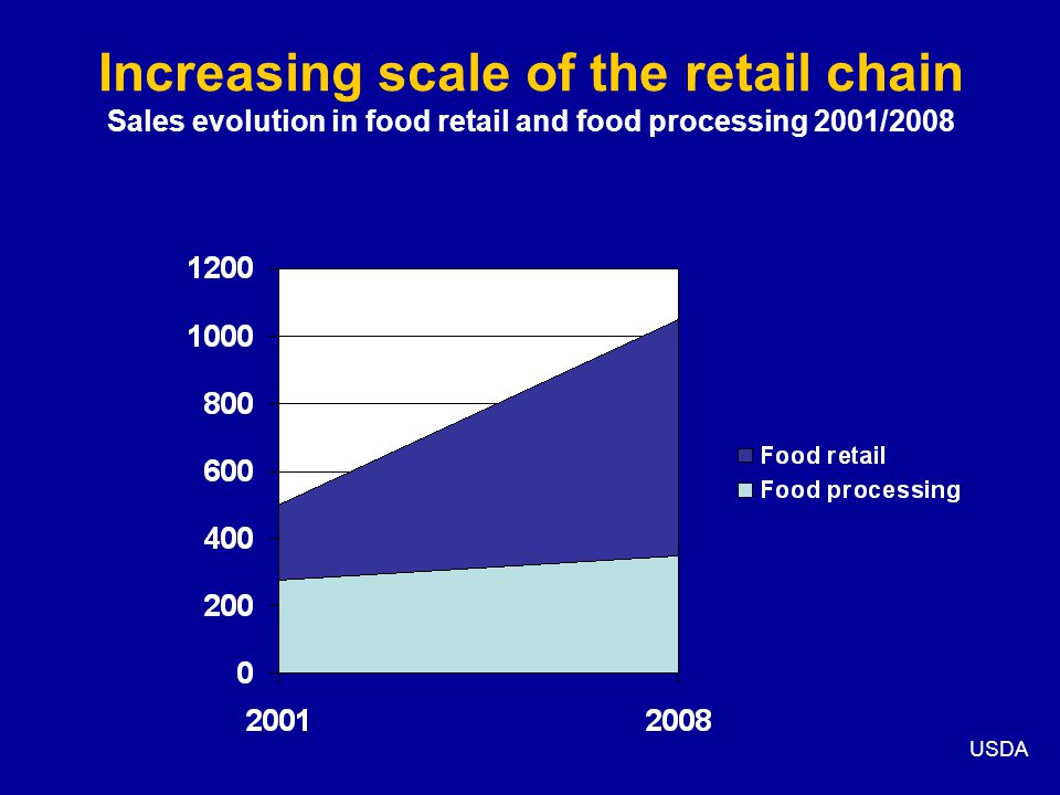 Increasing scale of the retail chain Sales evolution in food retail and food processing 2001/2008