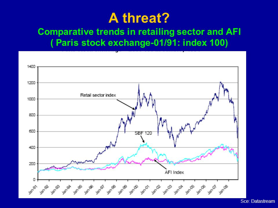 A threat Comparative trends in retailing sector and AFI ( Paris stock exchange-01/91: index 100)