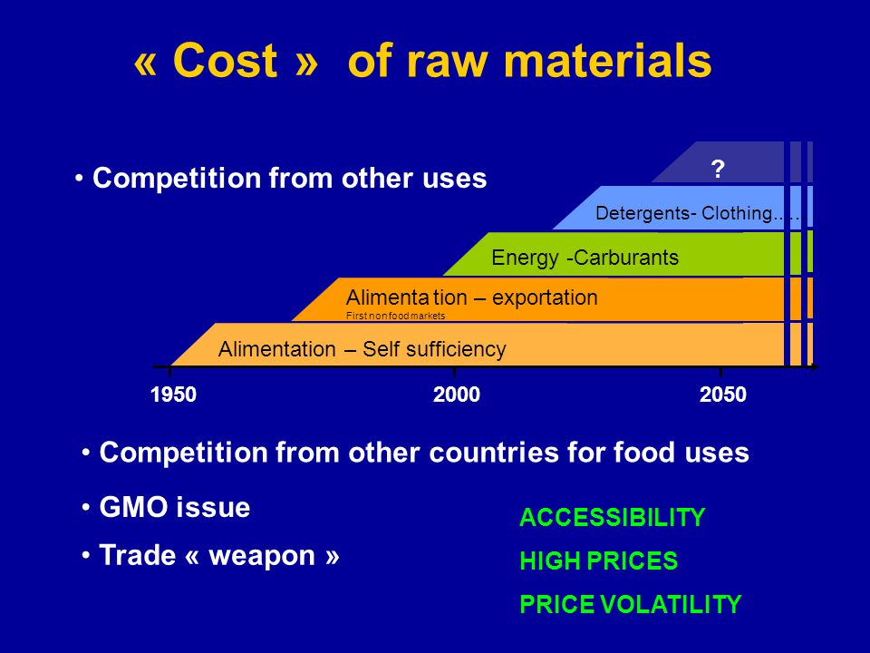 « Cost » of raw materials
