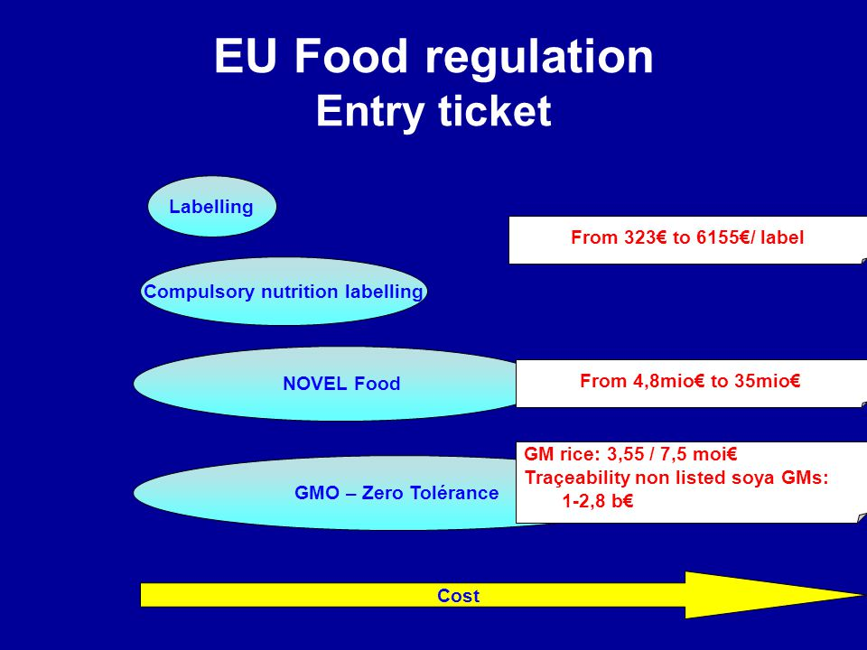 EU Food regulation Entry ticket
