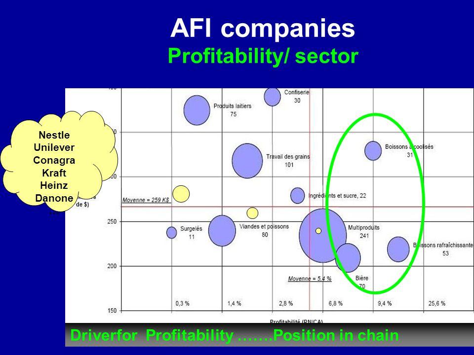 AFI companies Profitability/ sector