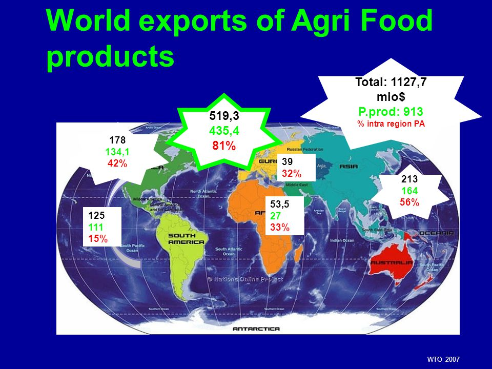 World exports of Agri Food products