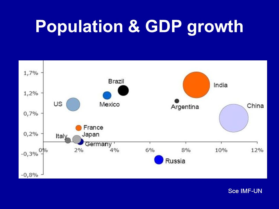 Population & GDP growth